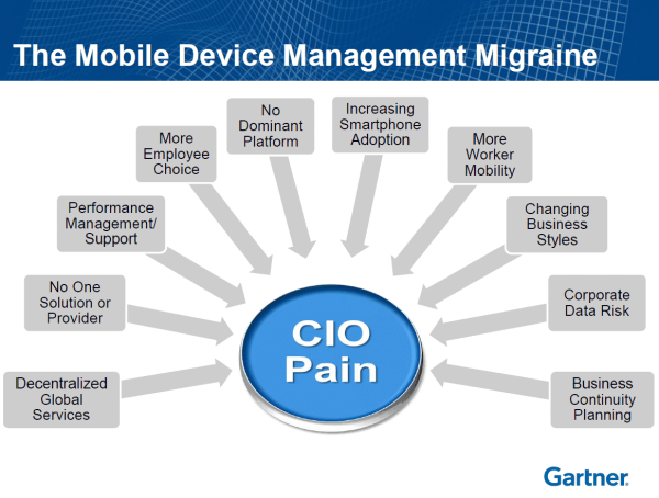 Mobile Device Management Mdm Challenges And Solutions