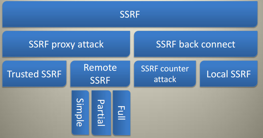 Server Side Request Forgery (SSRF) – Checkmate