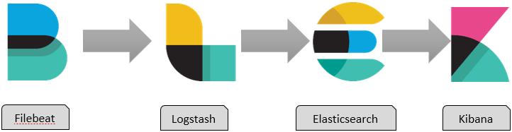 Security Analytics Using ELK – Checkmate