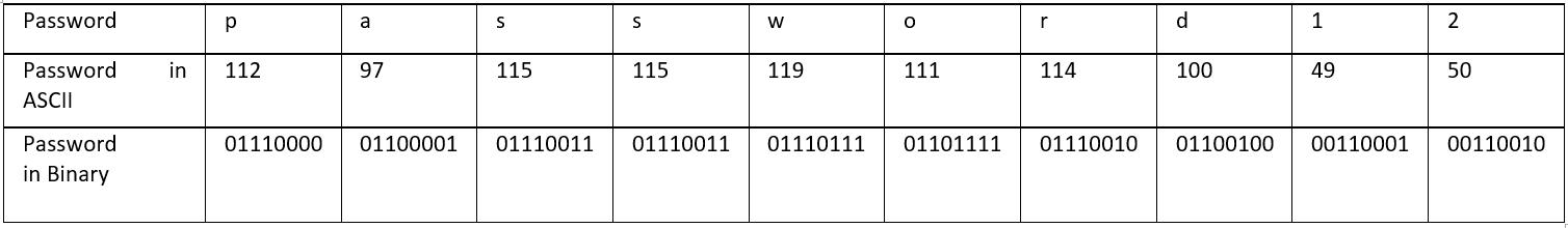 Reverse Engineering For Beginners – XOR encryption – Windows x64